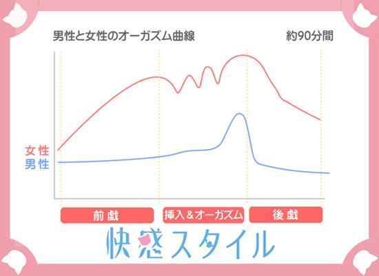 オーガズムのグラフ